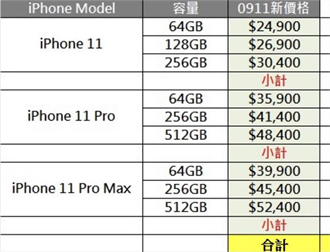 iPhone 11最低售價24900元 最貴52400元