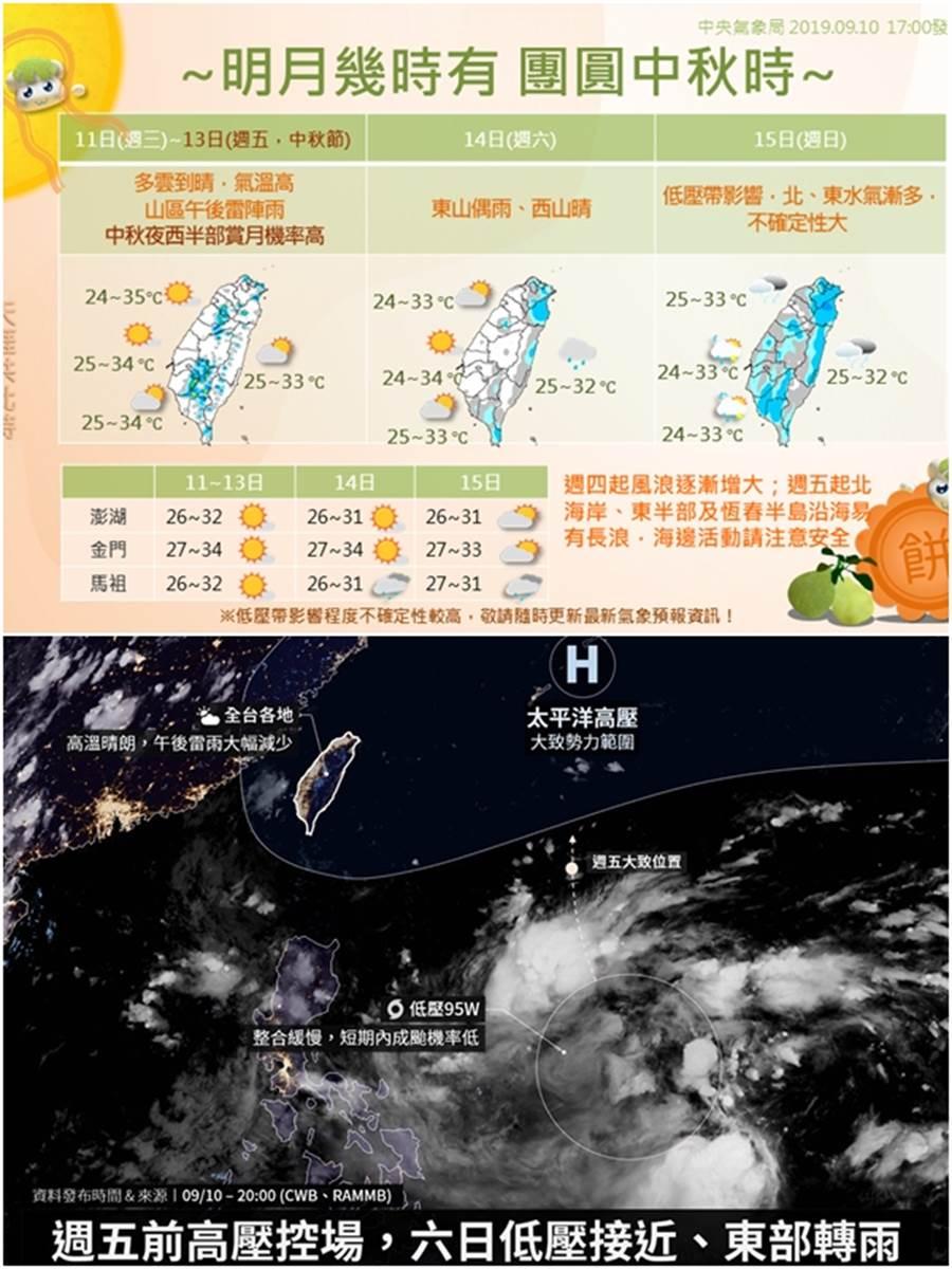 上圖:中秋節時台灣西半部地區賞月機會也相當高,不過到了週日恐怕會因為低壓帶影響,不確定性增大。(圖/氣象局)下圖:周末95W移到台灣東方後,北海岸、東半部的降雨都會變多,其他地方午後陣雨的機率,也會提高。(圖/摘自台灣颱風論壇|天氣特急 FB)