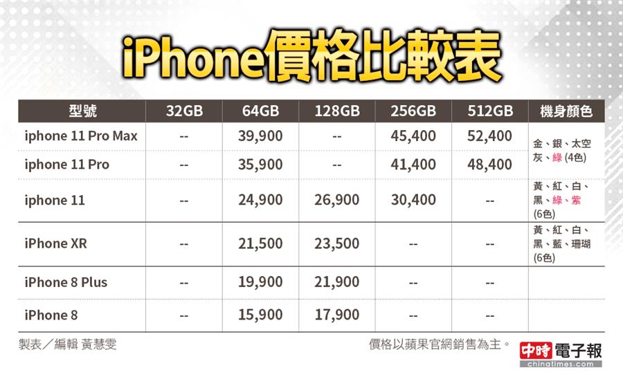 iphone價格比較表