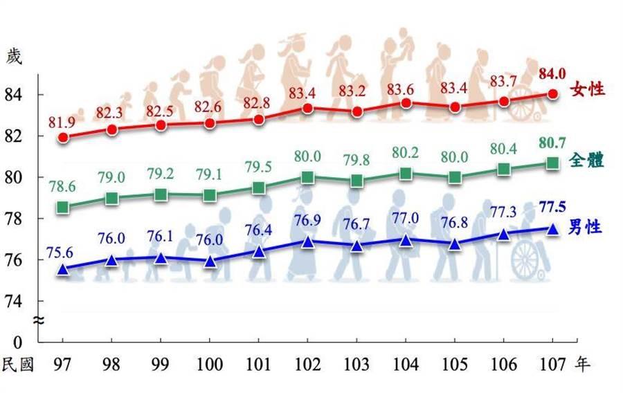 國人平均壽命達到80.7歲,創下歷史新高。(圖/內政部提供)