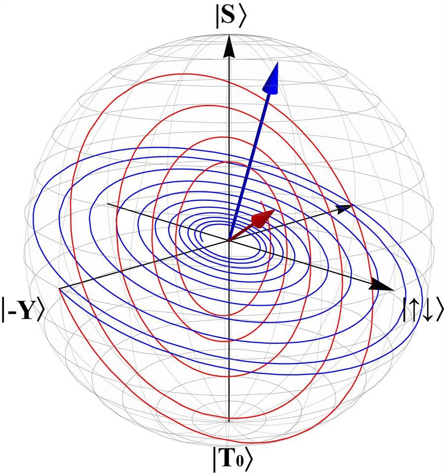 透過量子過程斷層掃瞄可解析出消相位過程。(成功大學提供,曹婷婷台南傳真)