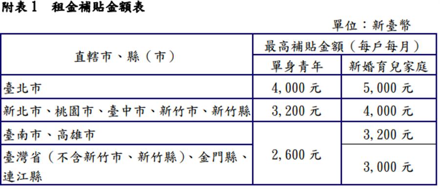 單身婚育租金補貼金額表(營建署提供)