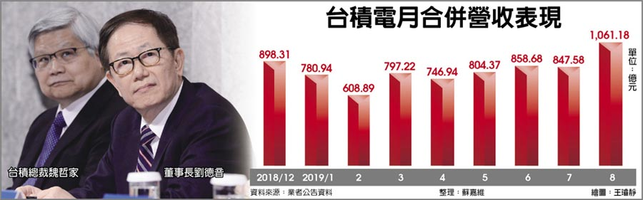 台積電月合併營收表現台積總裁魏哲家董事長劉德音