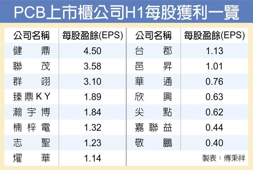 PCB上市櫃公司H1每股獲利一覽