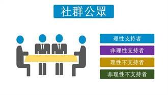 新公眾年代:社群環境中的4種溝通對象