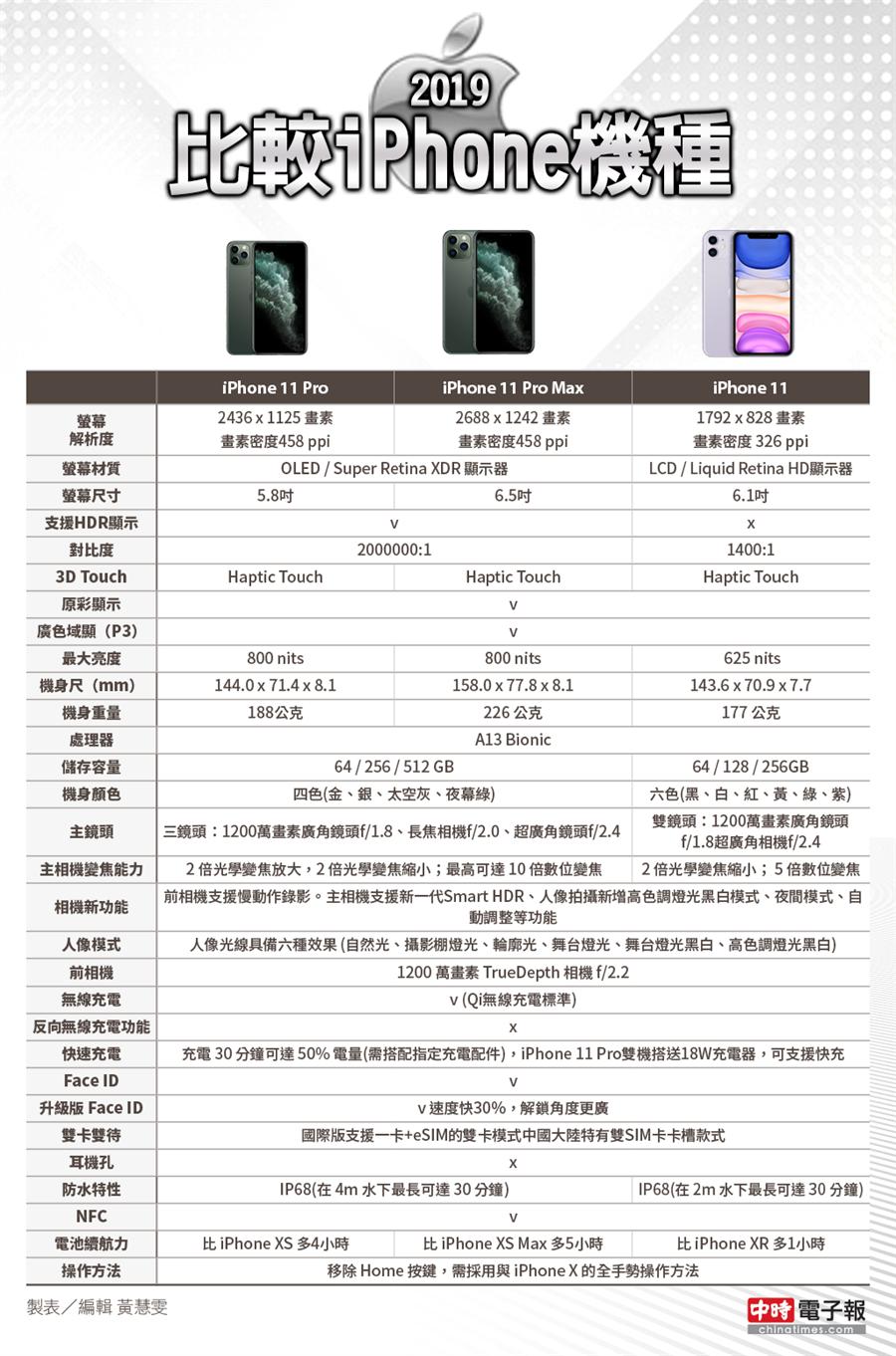 三款iPhone 11新機怎麼挑?規格大對比。(黃慧雯製表)