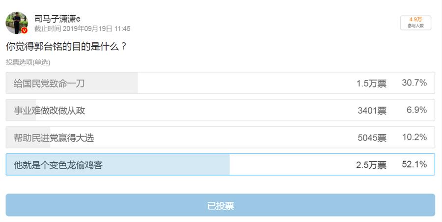 大陸知名財經博主@司馬子瀟瀟e在微博網頁上進行郭台銘退黨的網路投票,題目是:「你覺得郭台銘的目的是什麼?」(圖/新浪微博@司馬子瀟瀟e截圖)