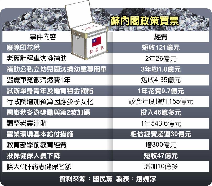 蘇內閣政策買票