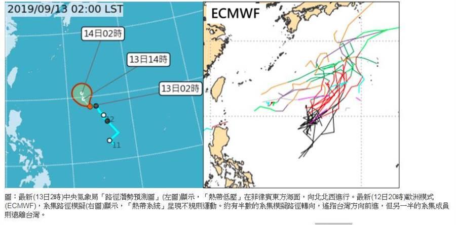 位於菲律賓東方海面的熱帶低壓,目前顯示模擬路徑「不確定性」相當高。(圖/三立準氣象·老大洩天機)