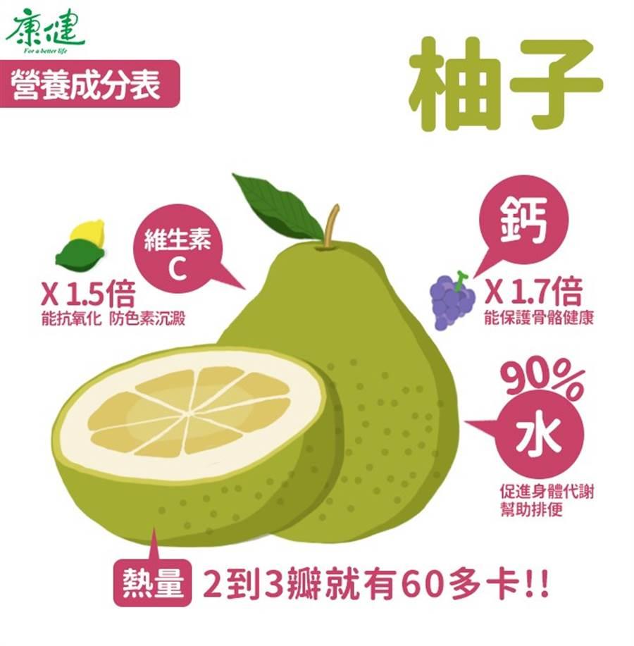柚子從果肉、果皮到花葉都有療效。。(圖/ 康健網站)