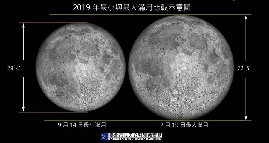 台北市立天文科學教育館說,今年中秋節隔天才會月圓,且是1993年以來農曆8月所出現的最小滿月。(台市市立天文科學教育館提供/廖德修傳真)