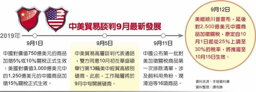 中美貿易談判9月最新發展