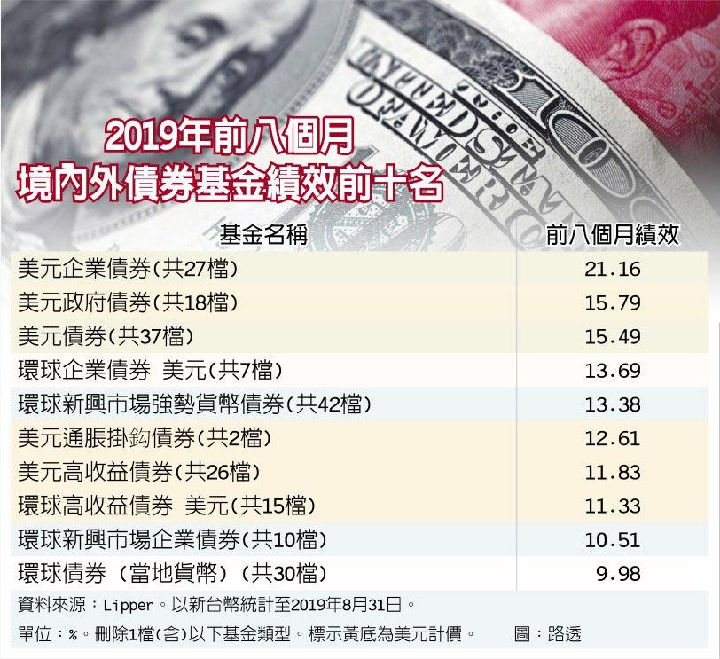 2019年前八個月境內外債券基金績效前十名