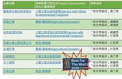 八家台灣B型企業 進入世界榜