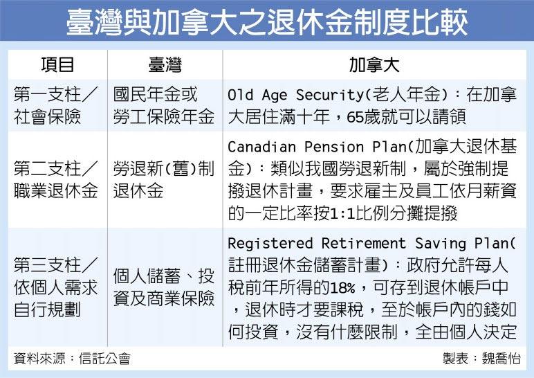臺灣與加拿大之退休金制度比較