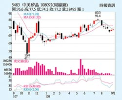 中美晶 股价带量走升