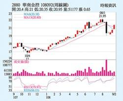 華南金 積極拓展海外