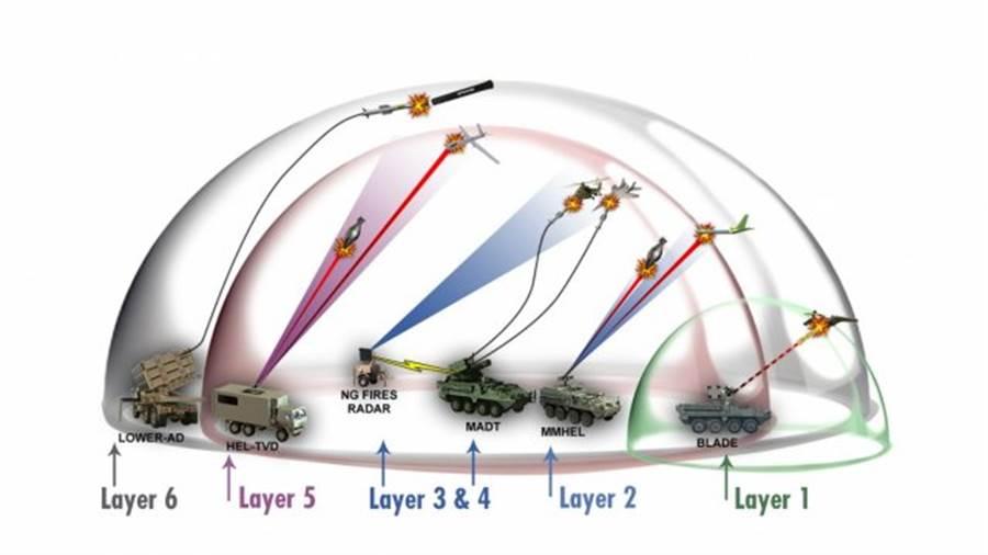 美軍設想未來6層防空網,力求滴水不漏。(圖/美國陸軍)