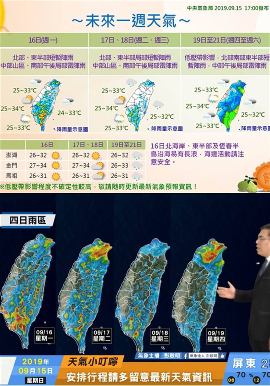 上图:一张图秒懂一周天,尤其北部及东半部会连下雨6天。(图/气象局)下图:未来一周天气变动性较大。(图/天气风险 WeatherRisk FB)
