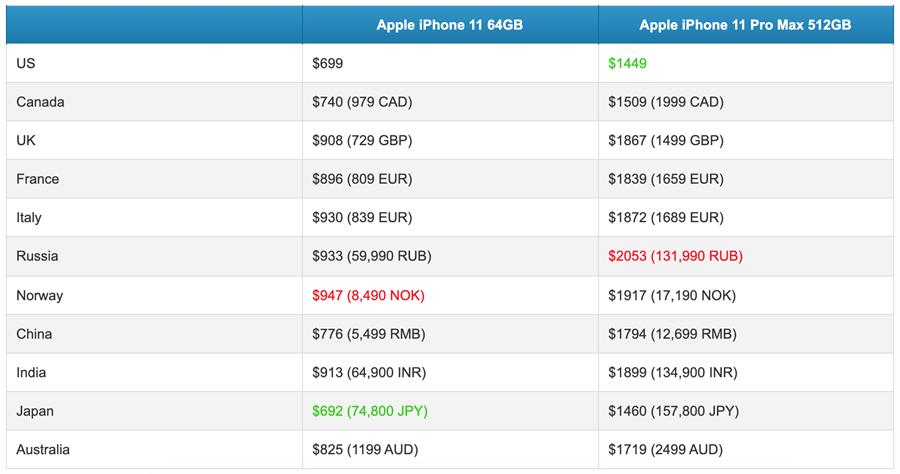 《PhoneArena》網站製作的iPhone 11部分機種在11個地區的售價對比表(換算成美元)。(摘自PhoneArena)