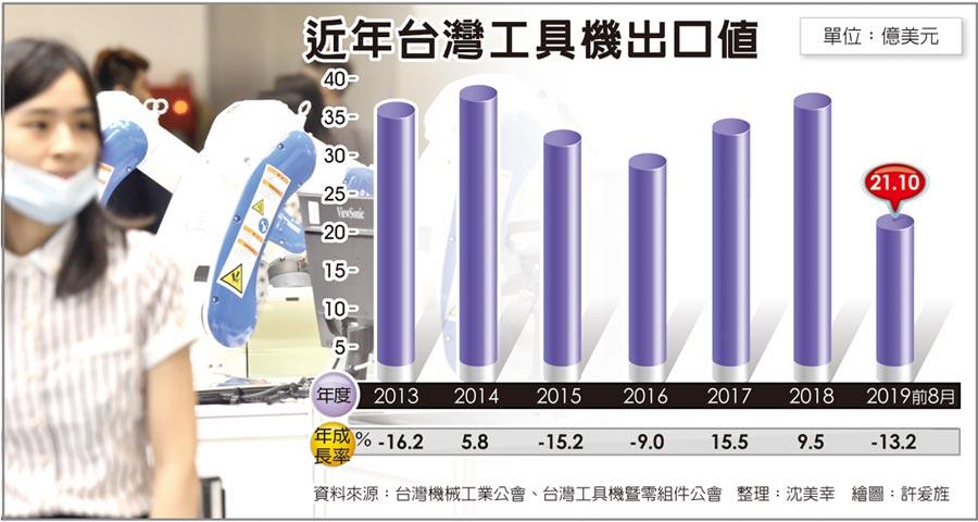 近年台灣工具機出口值