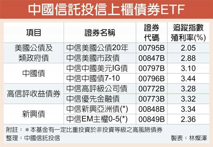 中國信託投信上櫃債券ETF