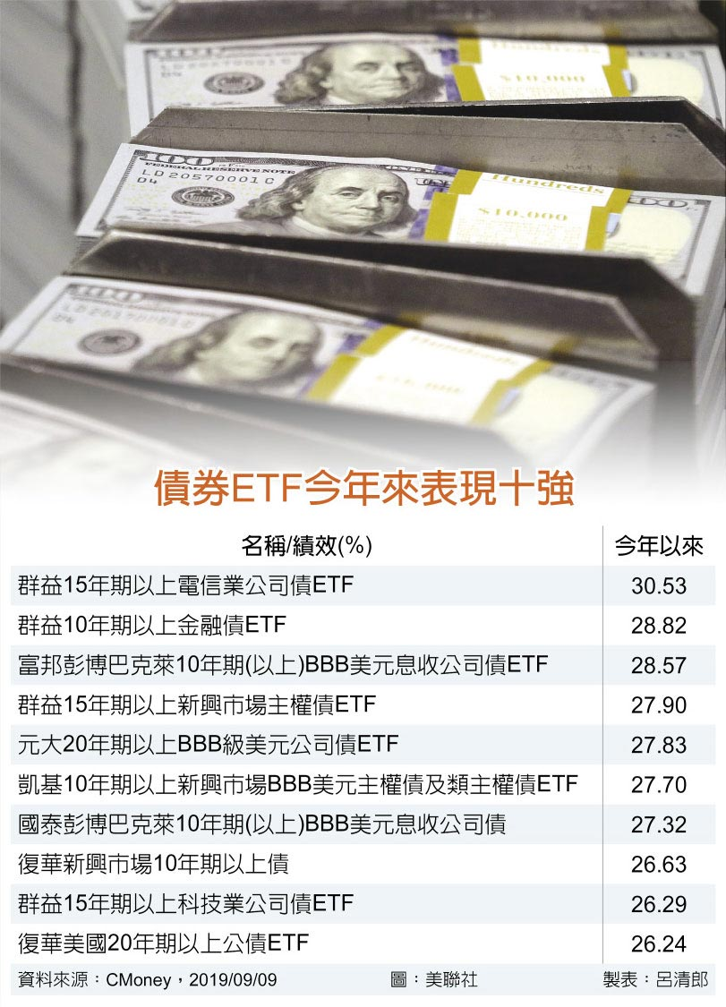 債券ETF今年來表現十強