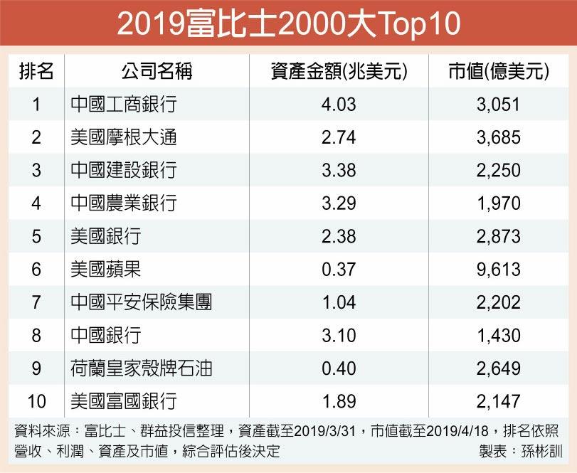 2019富比士2000大Top10