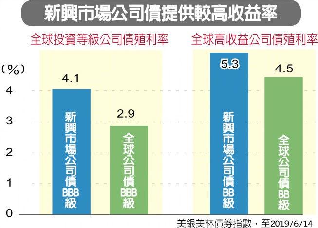 新興市場公司債提供較高收益率