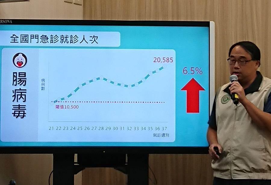 国内肠病毒疫情持续上升,全台243班停课。(陈志祥摄)