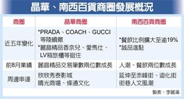 國際精品路邊店出走 晶華南西商圈 業績不減反增
