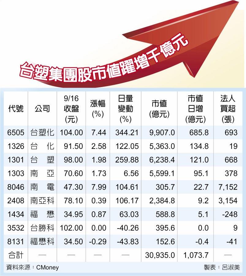 台塑集團股市值躍增千億元