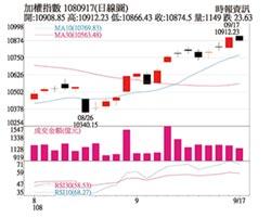 操盤心法-台北國際半導體展 顯示摩爾定律不死