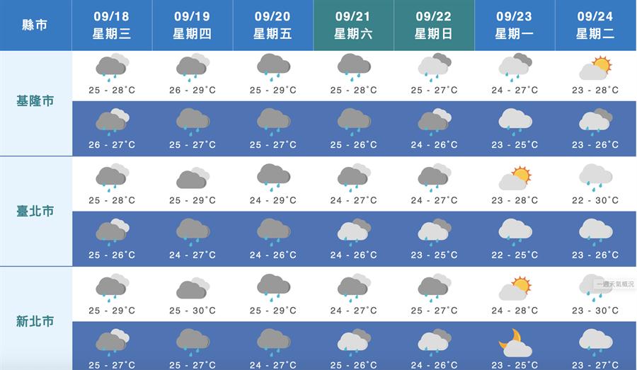 下周一、下周二(9/23、9/24)北台灣氣溫,出現低溫下探22度的情況。(圖/氣象局)