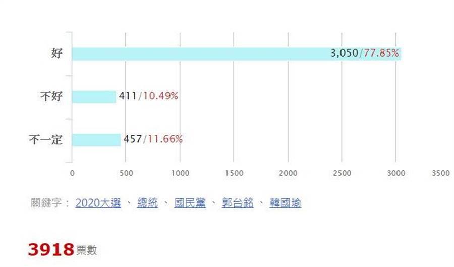 有77.85%網友認為對韓國瑜選情是好事,但卻也有11.66%網友認為「不一定」。