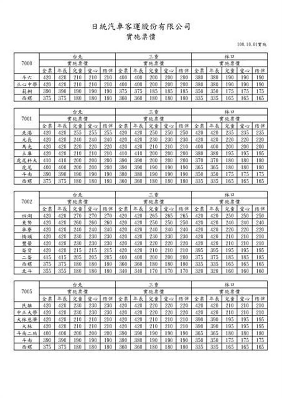 日統公司7000、7001、7002、7005等四條國道路線調漲,年長者優惠票價比照全票計收費路線。