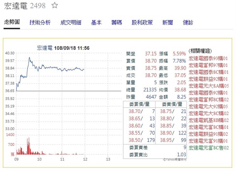宏達電股價早盤一度大漲近9%。(圖/摘自奇摩股市)