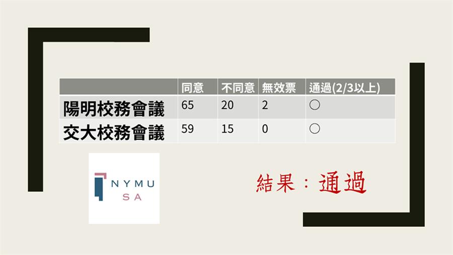 陽明大學學生會臉書公布兩校表決結果。(圖/陽明大學學生會臉書)