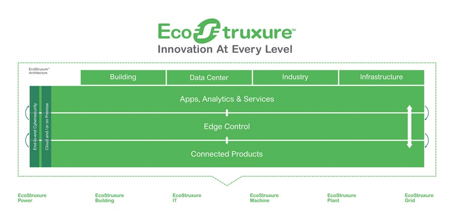 EcoStruxure™在各個層面的創新。           圖/施耐德電機提供