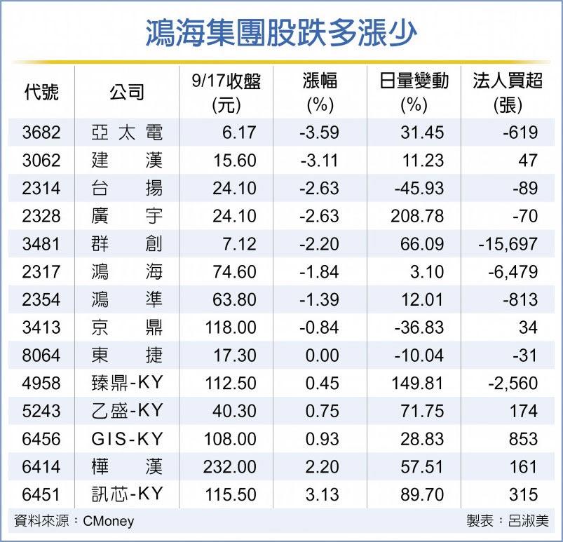 鴻海集團股跌多漲少