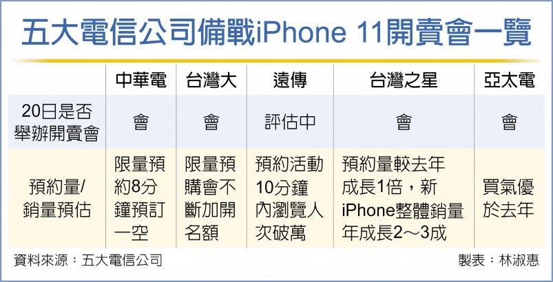 五大电信公司备战iPhone 11开卖会一览