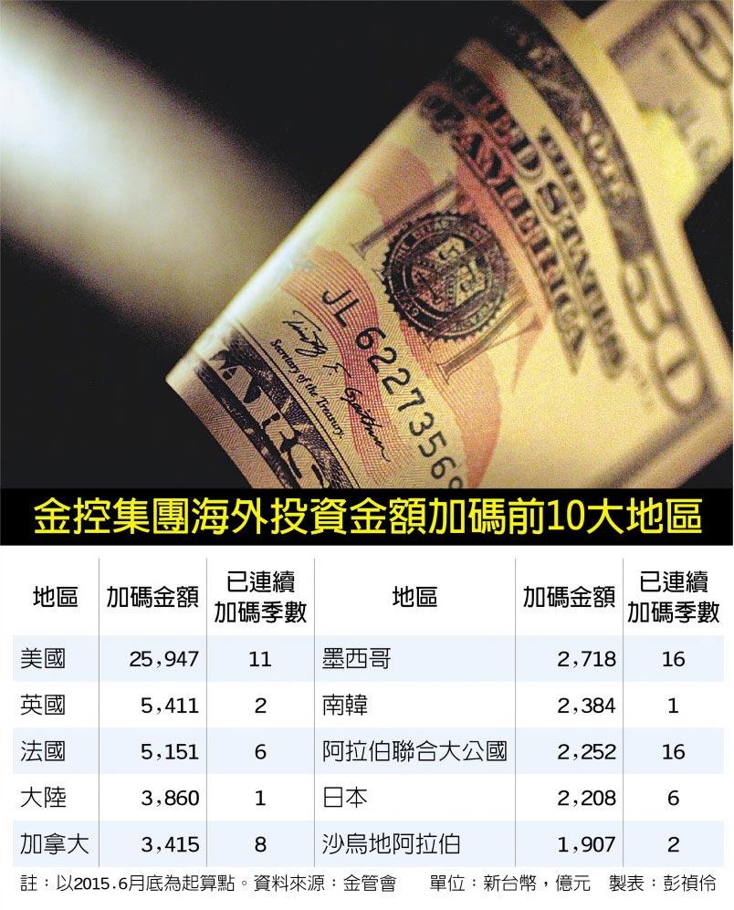 金控集團海外投資金額加碼前10大地區