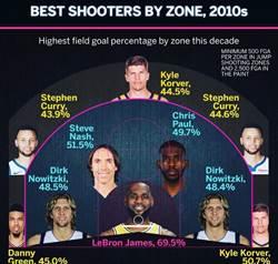 NBA》詹皇油漆區超神準 柯瑞也上榜