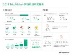 《產業》TripAdvisor打假,去年攔截73%假評論
