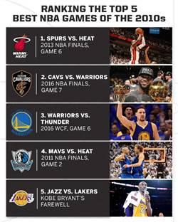 NBA》10年內最佳戰役 2013決賽G6居首