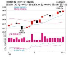 操盤心法-資金面轉佳、貿易戰和緩 有利台股短線表現