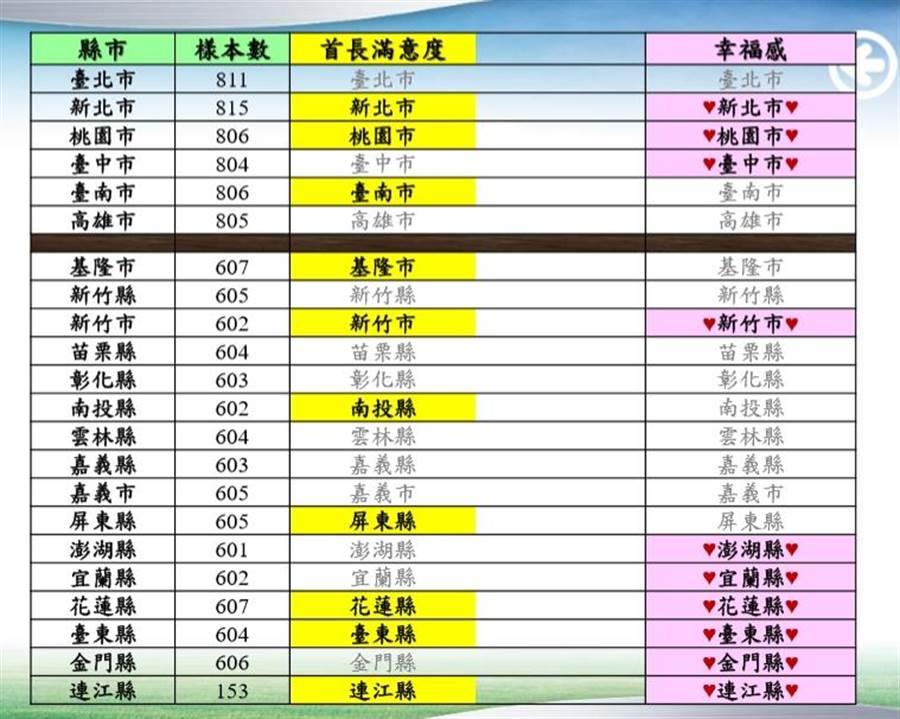 台灣世界新聞傳播協會最新民調顯示,新竹市、花蓮縣、台東縣及連江縣,都擠進滿意度與幸福感評比的前段班。(台灣世界新聞傳播協會提供/朱真楷台北傳真)