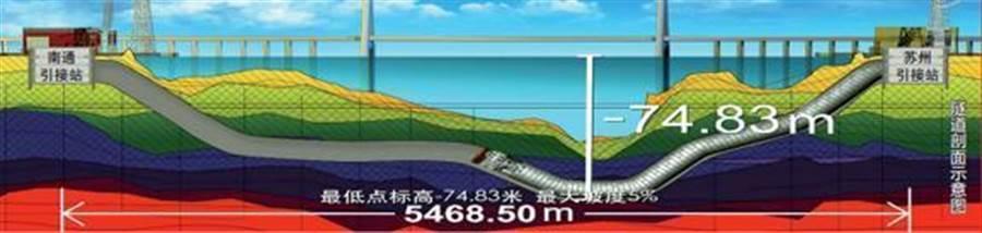 蘇通GIL管廊剖面示意圖。(取自新浪微博@南通發布)