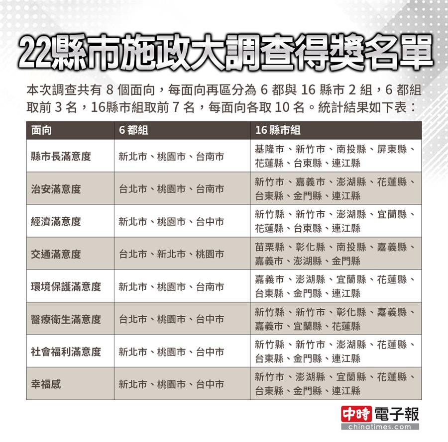 民調圖。(圖片來源:中時電子報)