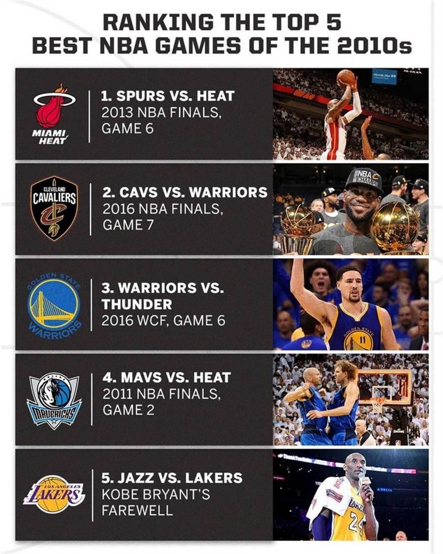 《ESPN》選出自從2010年到現在,最偉大的NBA球賽前5名。(摘自ESPN官方IG)